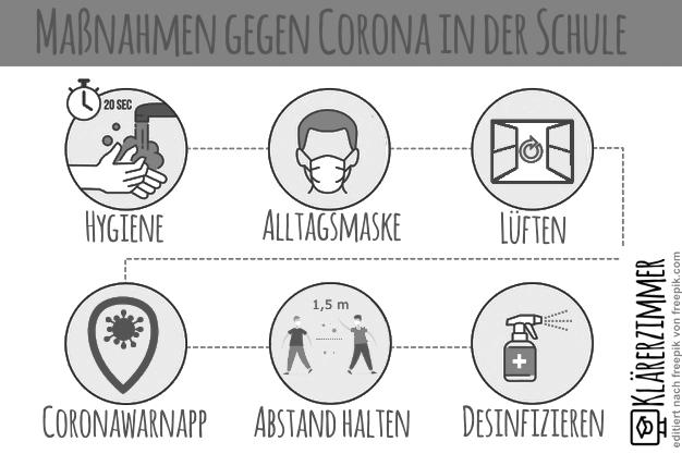 Das Bild informiert über die Maßnahmen gegen die Ausbreitung des Coronavirus in der Schule.